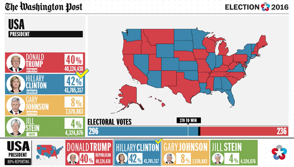 The Washington Post Covers US Election Online with Vizrt