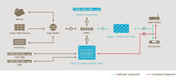Harmonic Updates CableOS with Lower Latency and Virtual