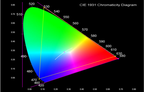 Colorfront chromaticity ap0