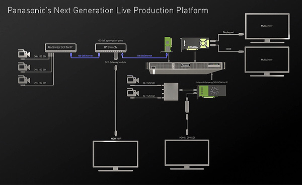 Panasonic kairos ip video live switcher routing