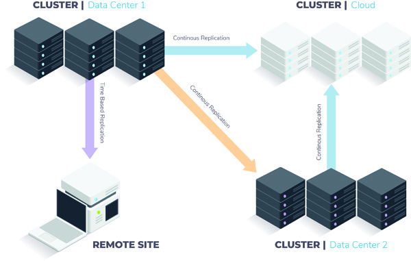 Qumulo Cluster Replication